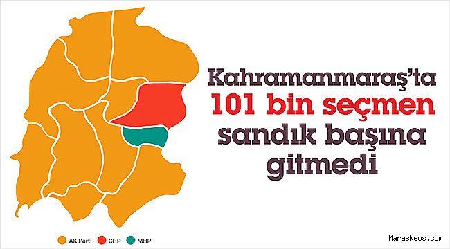 Kahramanmaraş'ta 101 bin seçmen sandık başına gitmedi