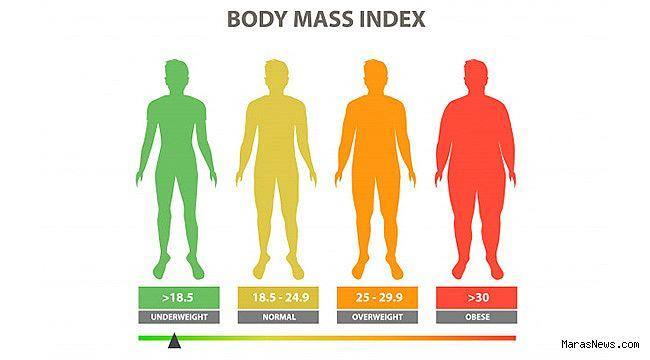 BMI Nasıl Hesaplanır?