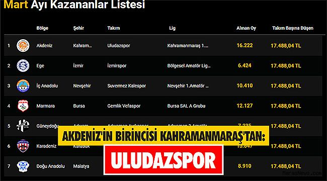 Akdeniz'in birincisi Kahramanmaraş'tan: Uludazspor