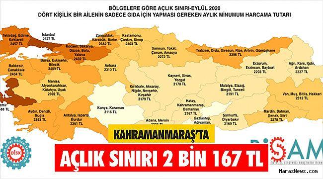 Kahramanmaraş'ta açlık sınırı 2 bin 167 TL